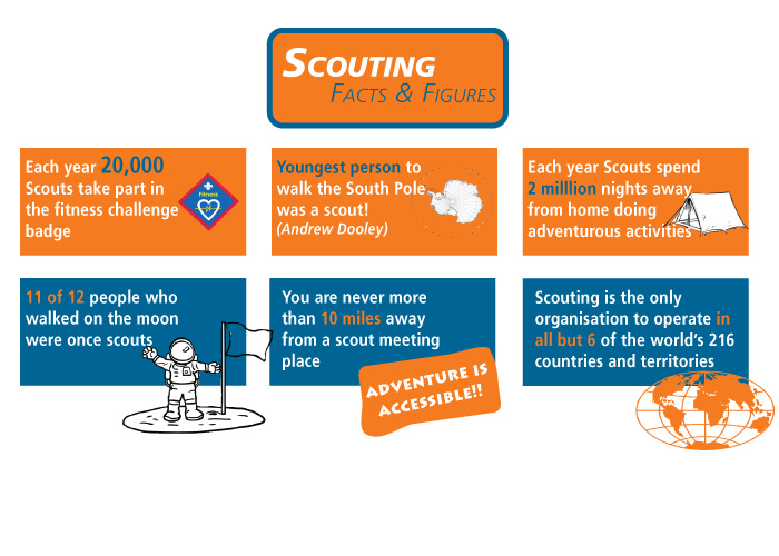 Scouting facts and figures